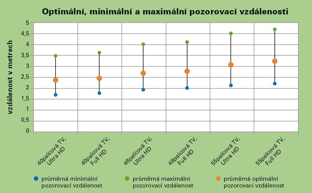 schema_pozorovacich_vzdalenosti